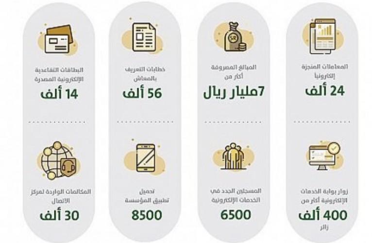 التقاعد: أكثر من 400 ألف زائر لبوابة الخدمات الإلكترونية في شهر إبريل