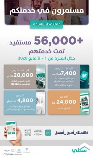 """""""سكني"""": أكثر من 56 ألف تفاعل مع المواطنين عبر المنصات الرقمية خلال الأسبوع الماضي"""